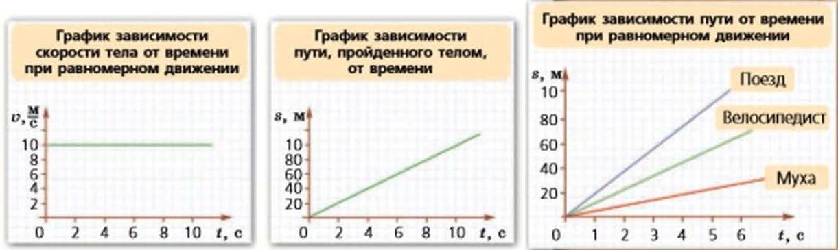 скорость, графики